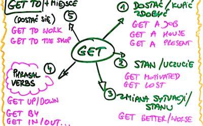 5 znaczeń słowa GET