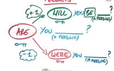 Jak mówić o uczuciach po angielsku? (Przeszłość, Przyszłość, Teraźniejszość)